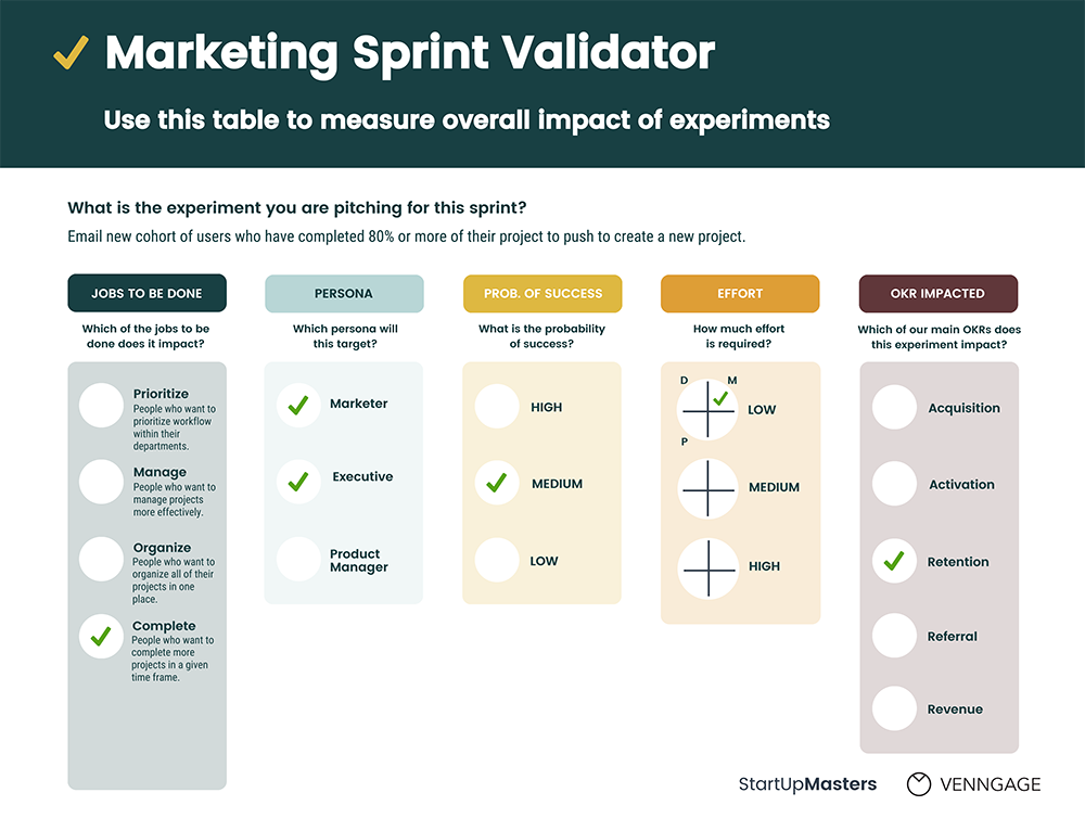 Markerting Sprint Validation Checklist