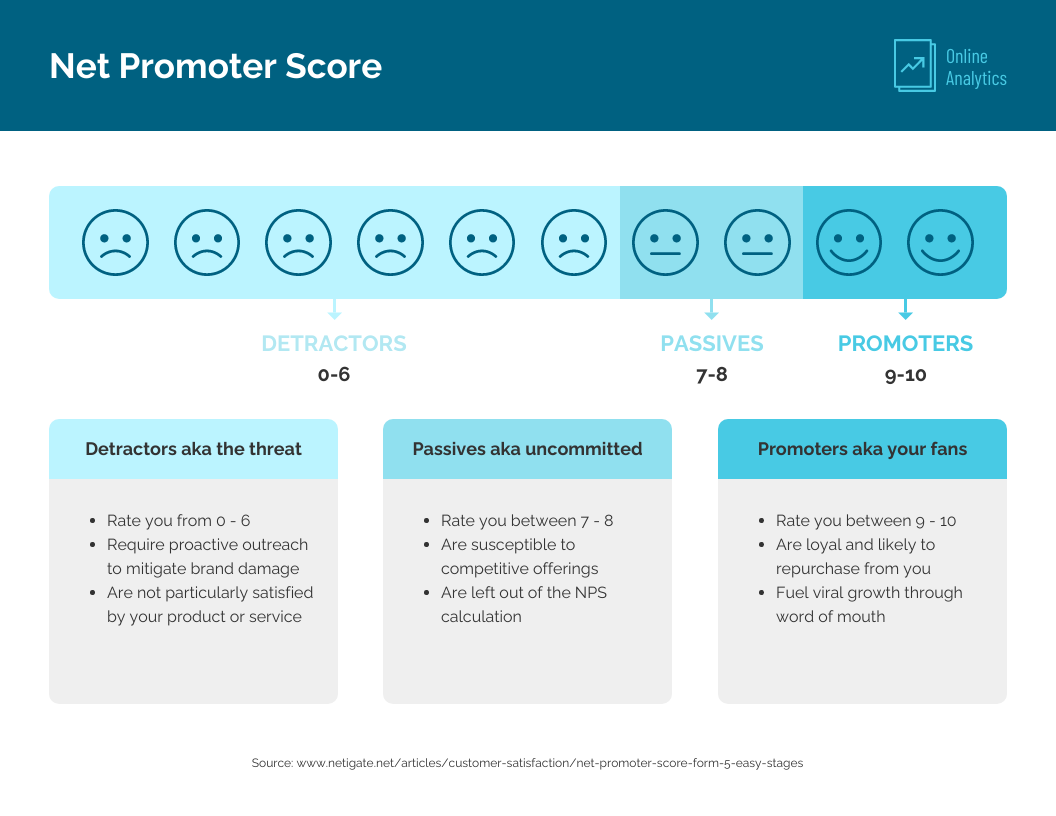 Promoter score infographic template