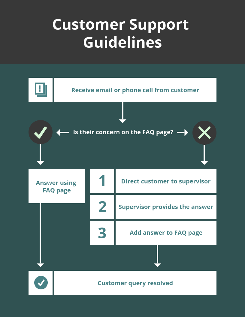 Simple Customer Support Flowchart Template