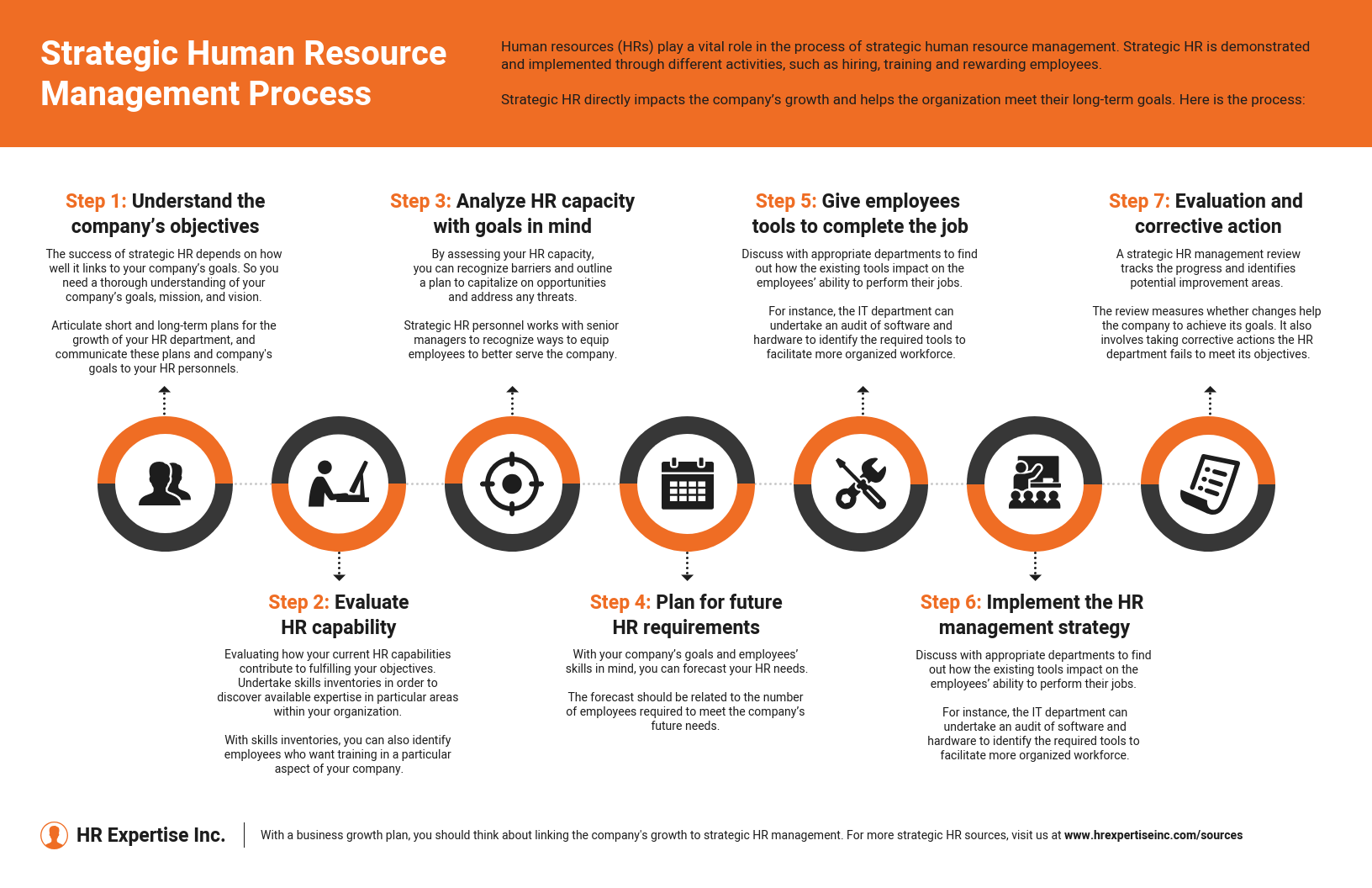 Strategic Human Resource Management Process Infographic