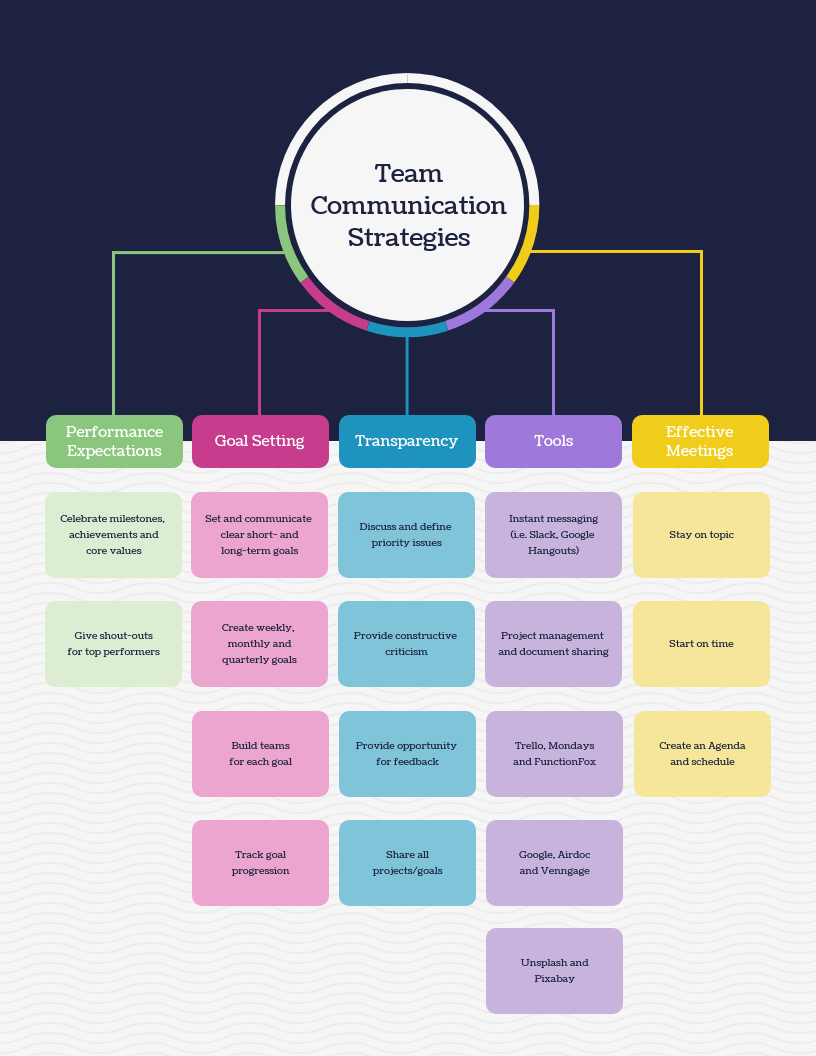 Team Communication Strategies Mind Map Template