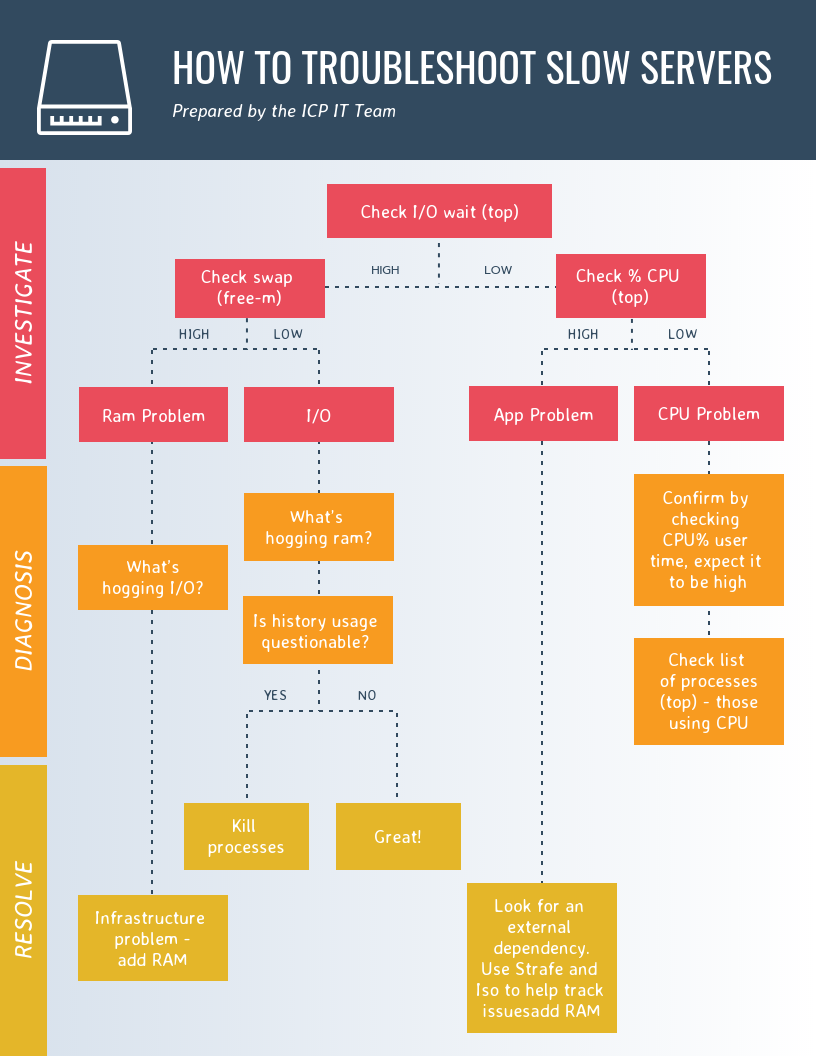 Warm Troubleshoot Flow Chart Template