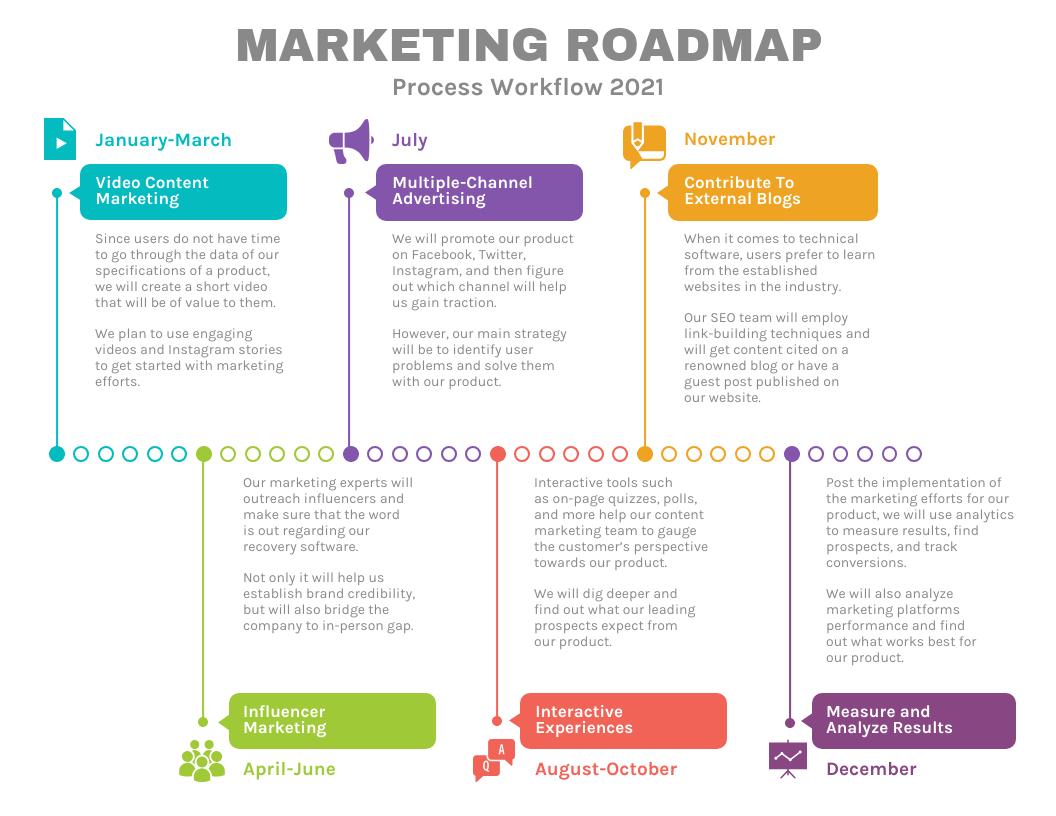 Business Plan Marketing roadmap Template