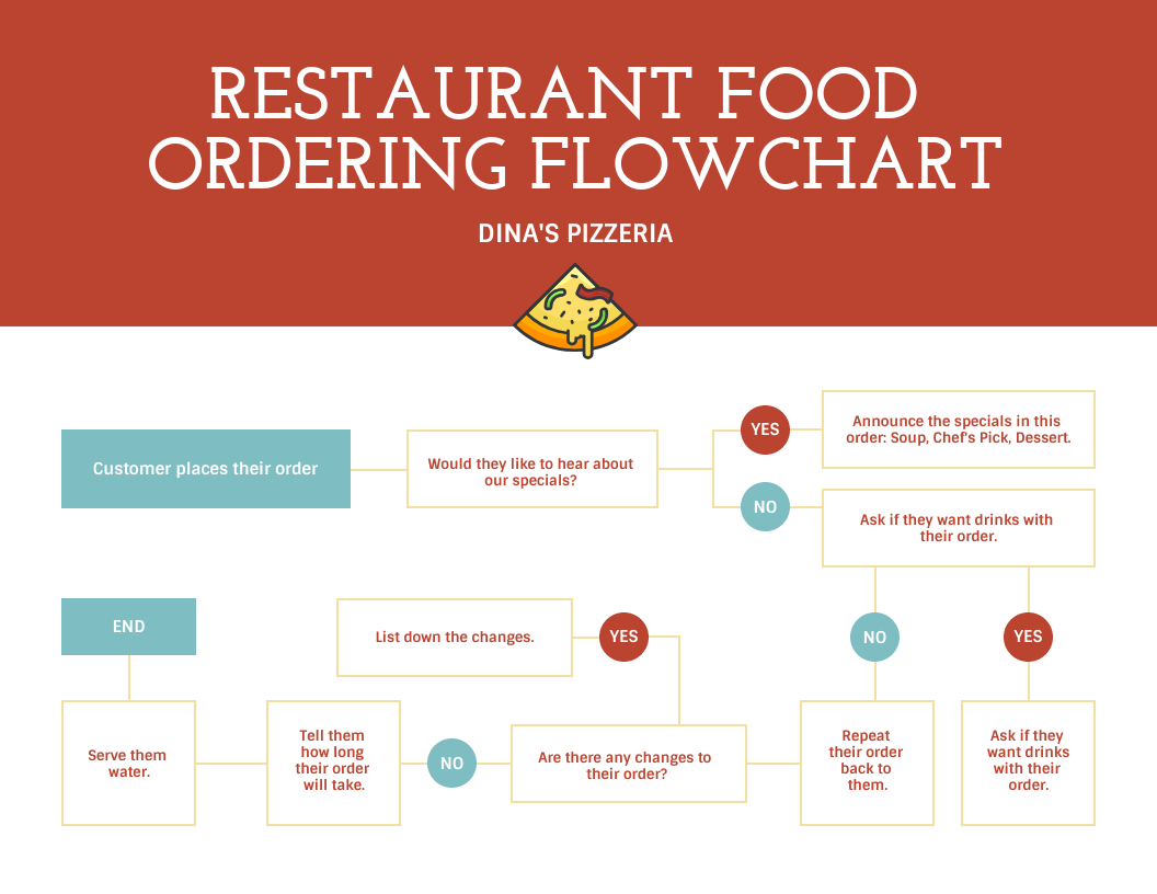 restaurant food ordering flow chart template