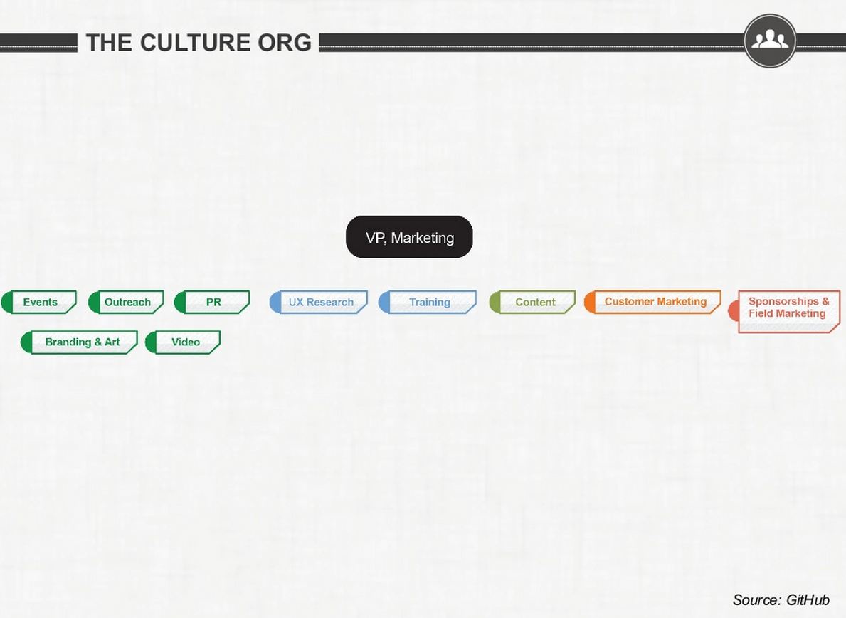 Github Lean Marketing Organizational Structure Example Organizational Chart Examples