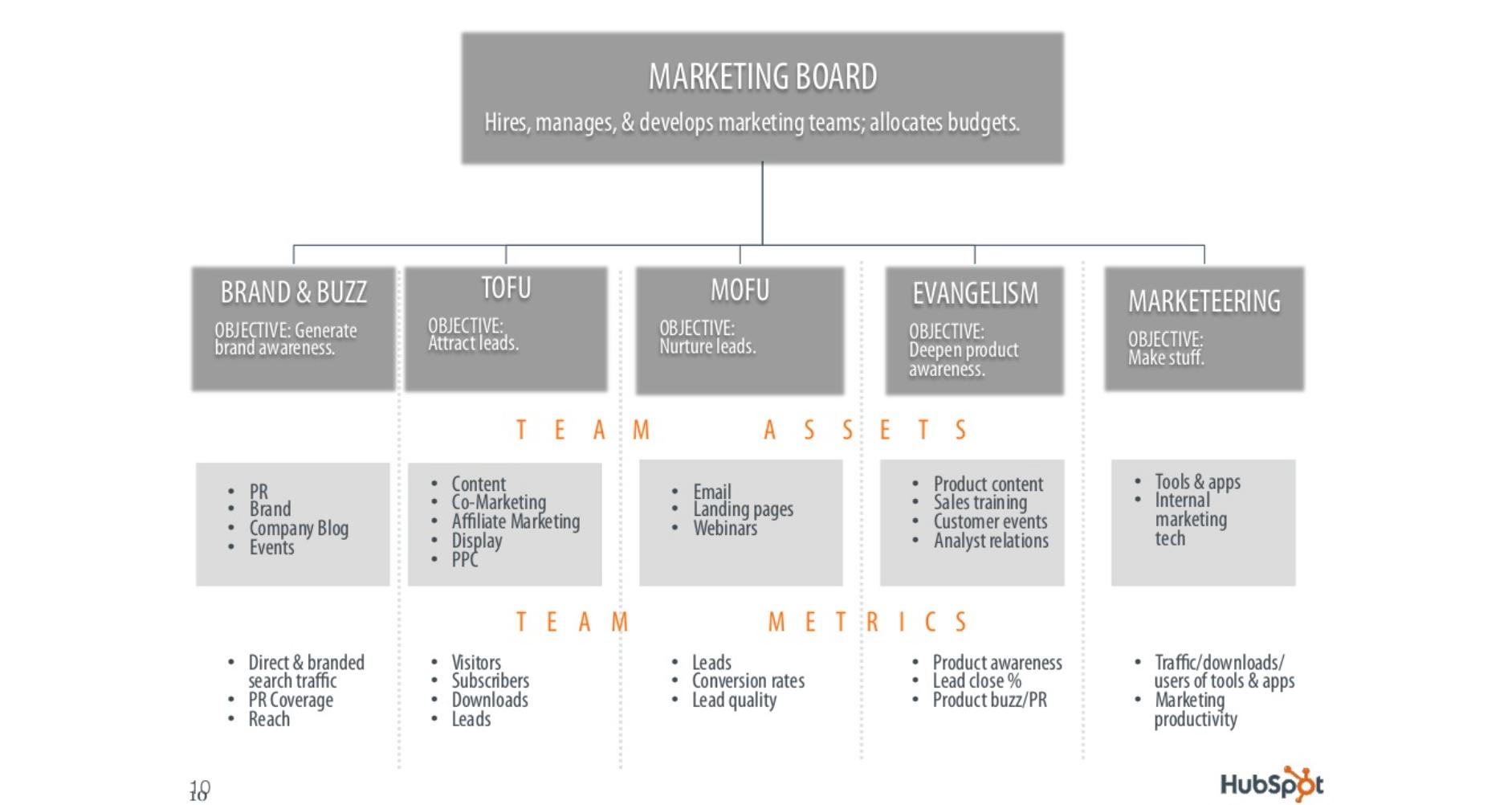 Hubspot Marketing Organizational Structure Example Organizational Chart Example