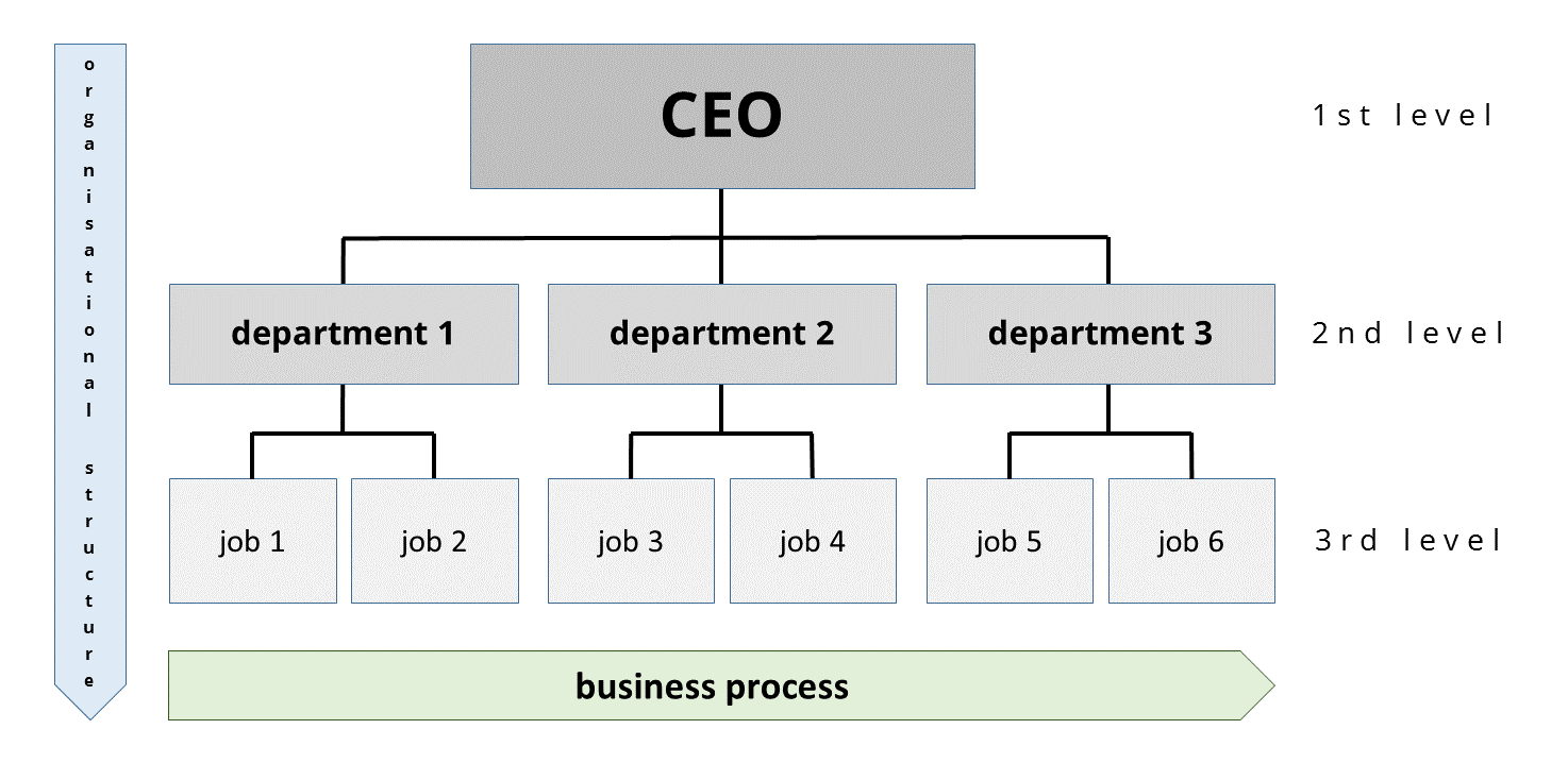 12 Organizational Chart Examples Templates