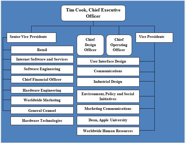 Organizational Chart Examples Apple Organizational Chart
