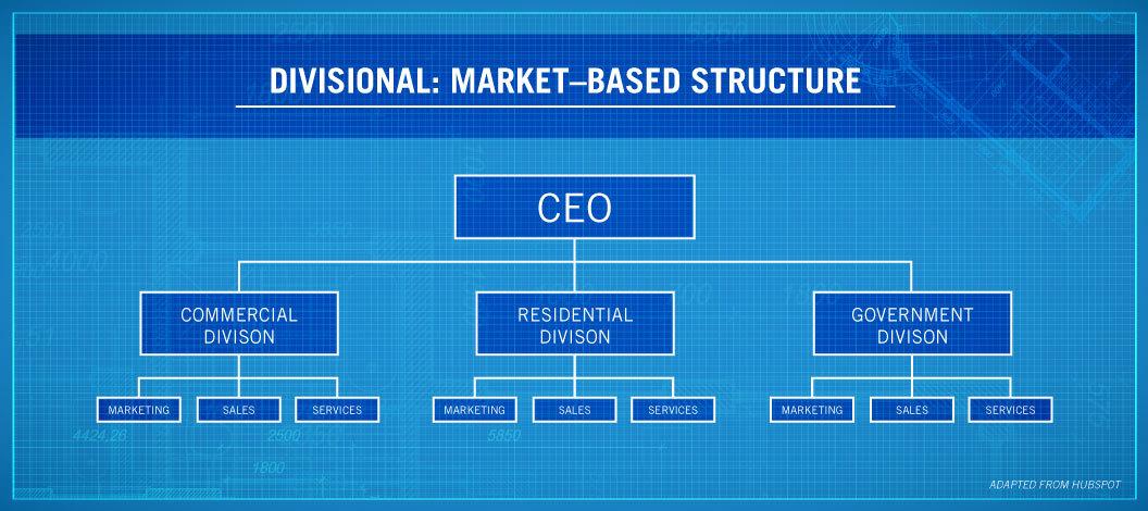 Organizational Chart Examples Divisional Organizational Chart
