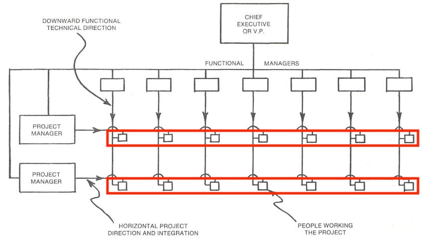 Organizational Chart Examples Matrix Organizational Chart Annotated
