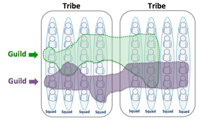 Organizational Chart Examples Spotify Tribe Organizational Chart 2