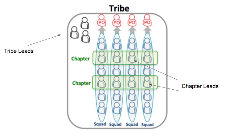 Organizational Chart Examples Spotify Tribe Organizational Chart