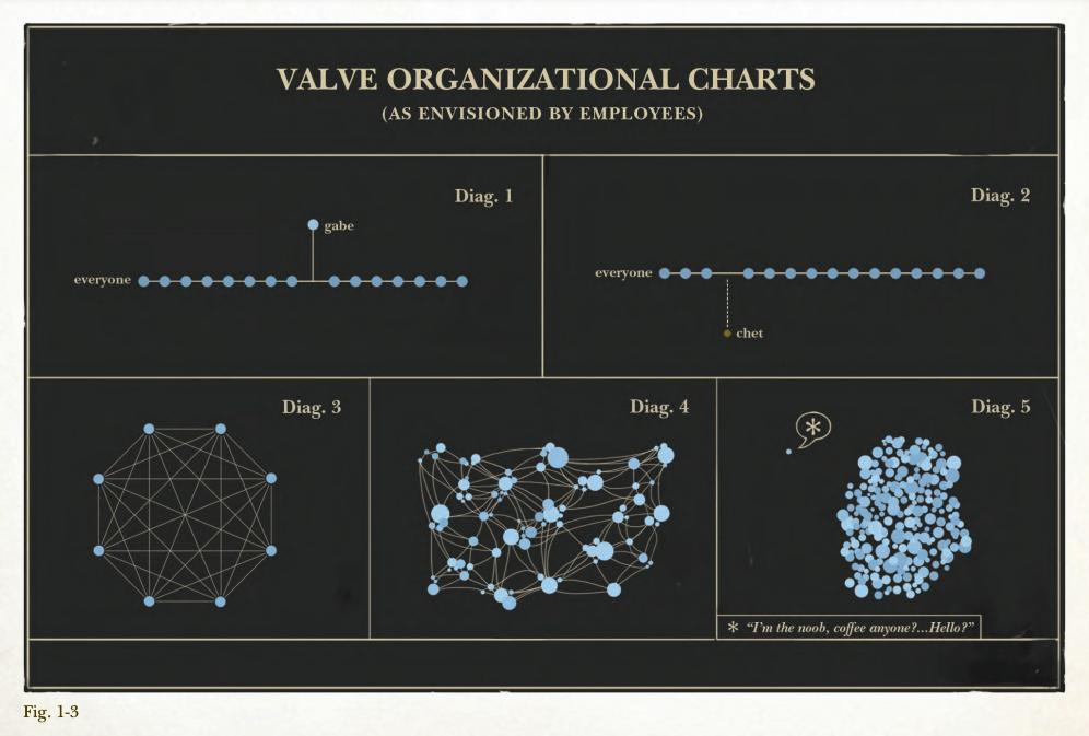 Organizational Chart Examples Valve Organizational Chart