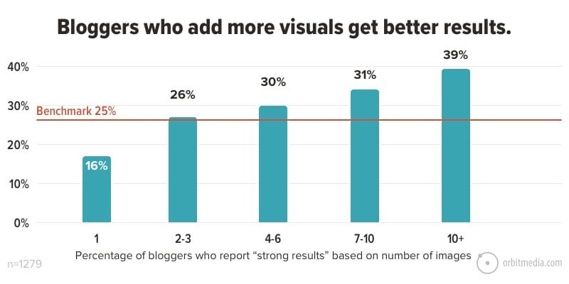 blogging tips 6