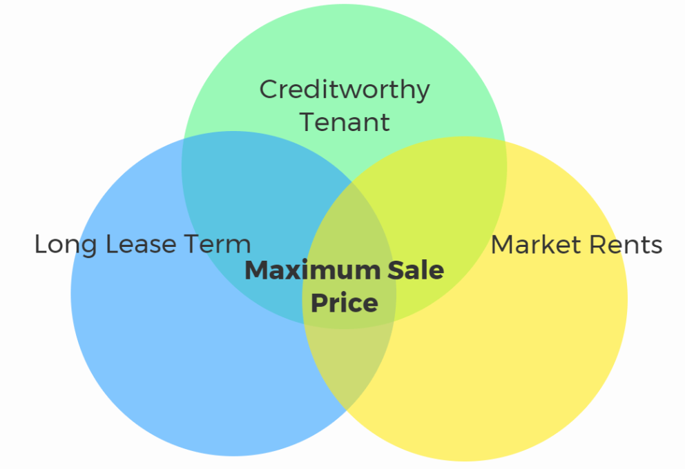 Lease Ref Venn Diagram Example