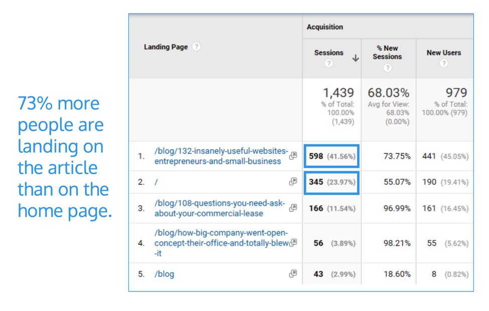 Google Analytics Blog Traffic Metrics