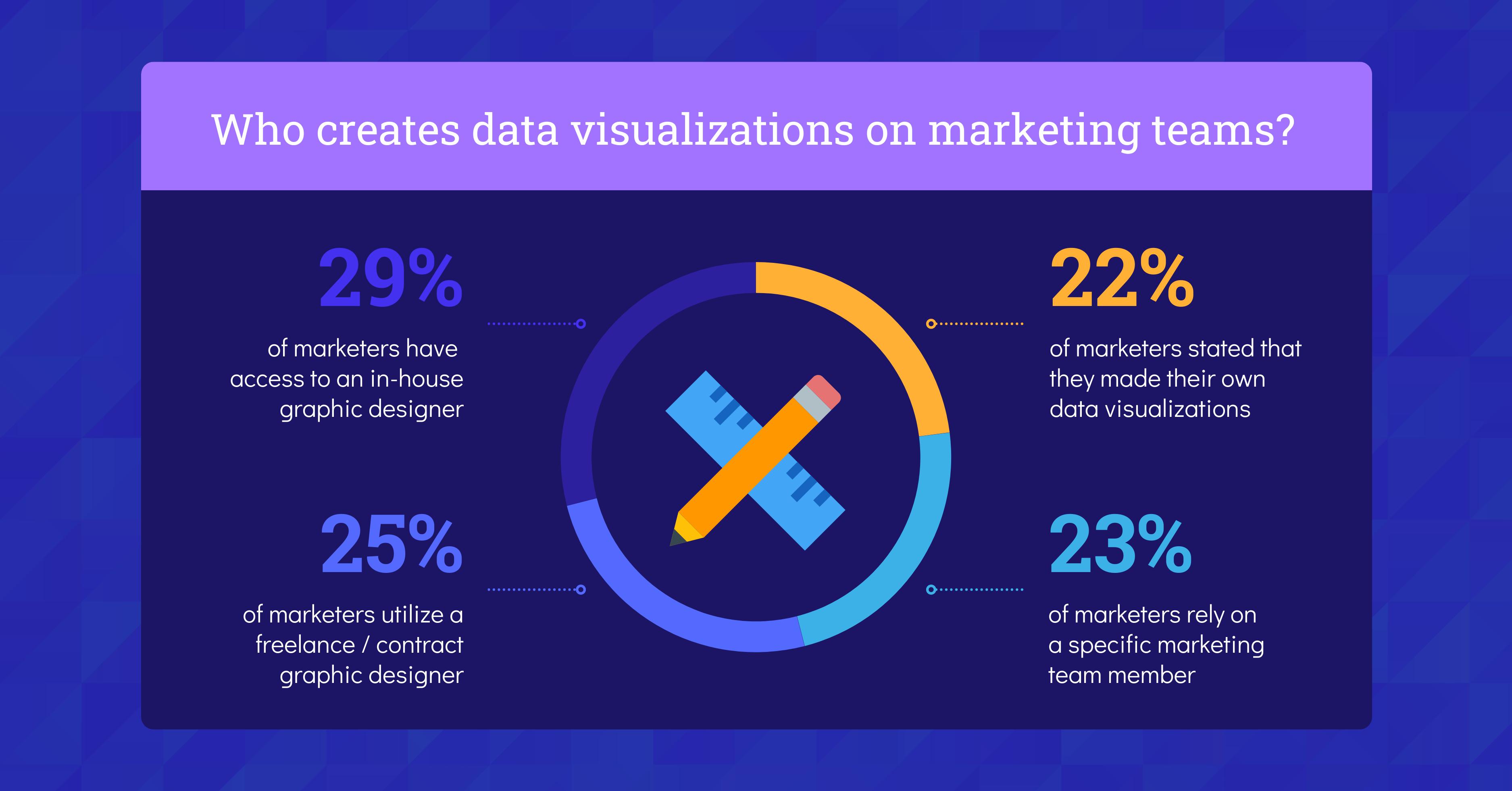 Data Storytelling Marketing Benchmark Report 2021 Who Creates Data Visualizations