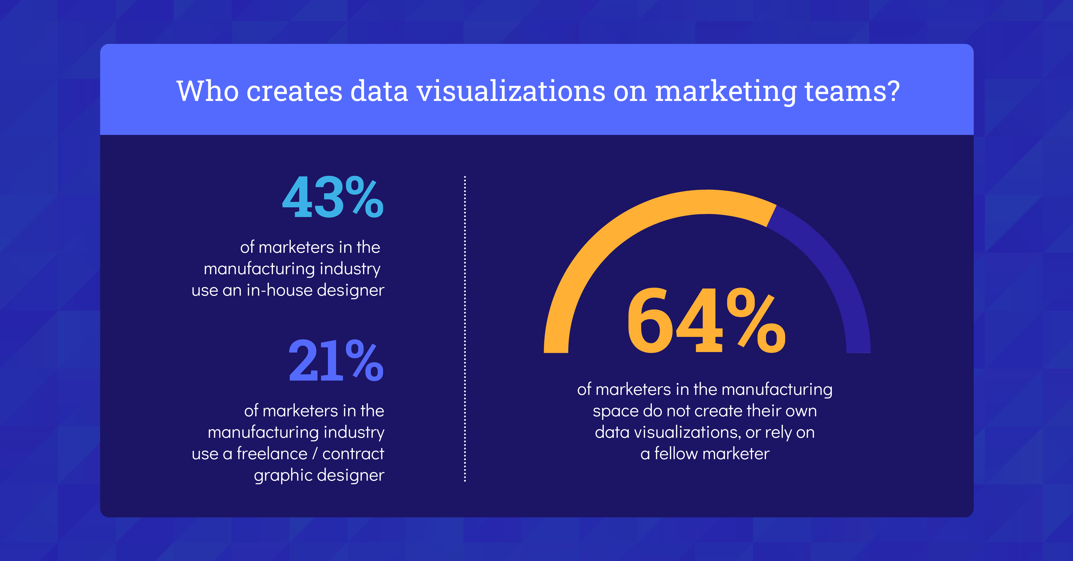 Data Storytelling Marketing Benchmark Report 2021 Data Visualizations Manufacturing