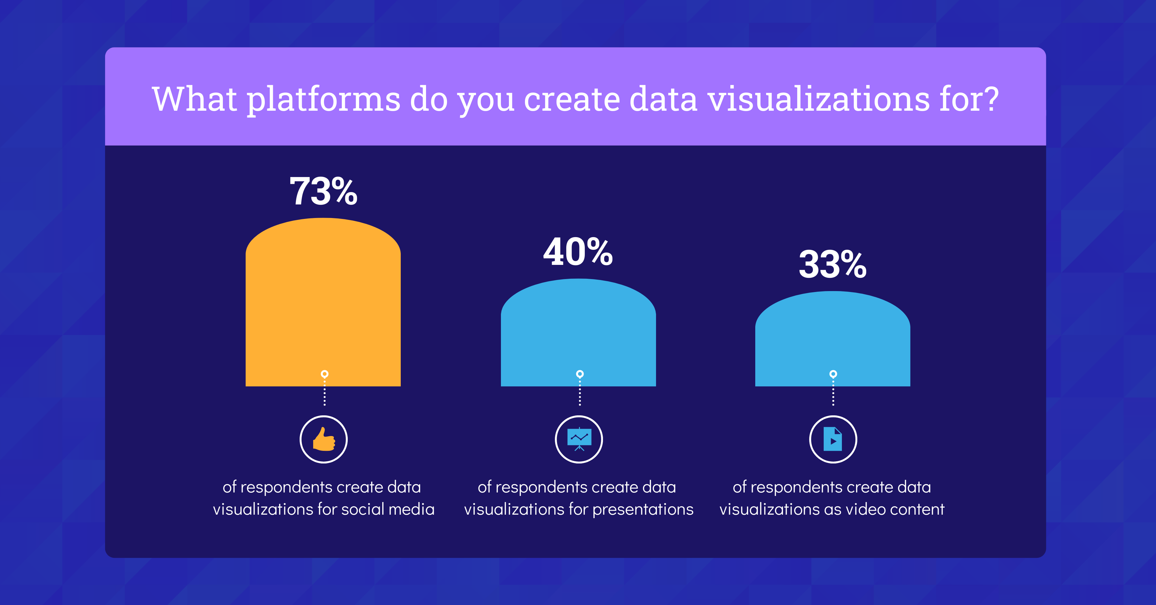 Data Storytelling Marketing Benchmark Report 2021 Data Visualizations for Platforms