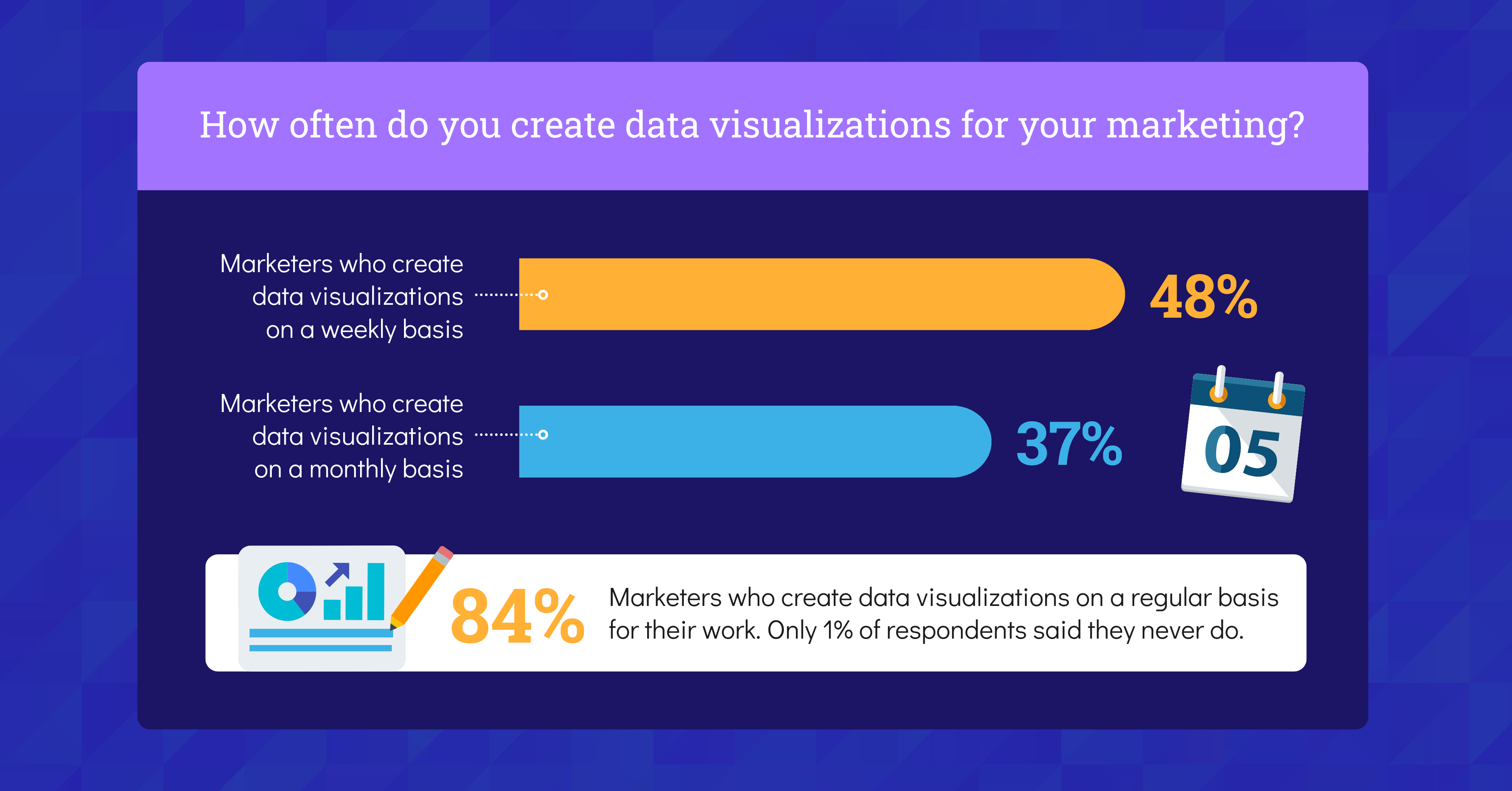 Data Storytelling in Marketing Benchmark Report 2021 Data Visualization Statistic