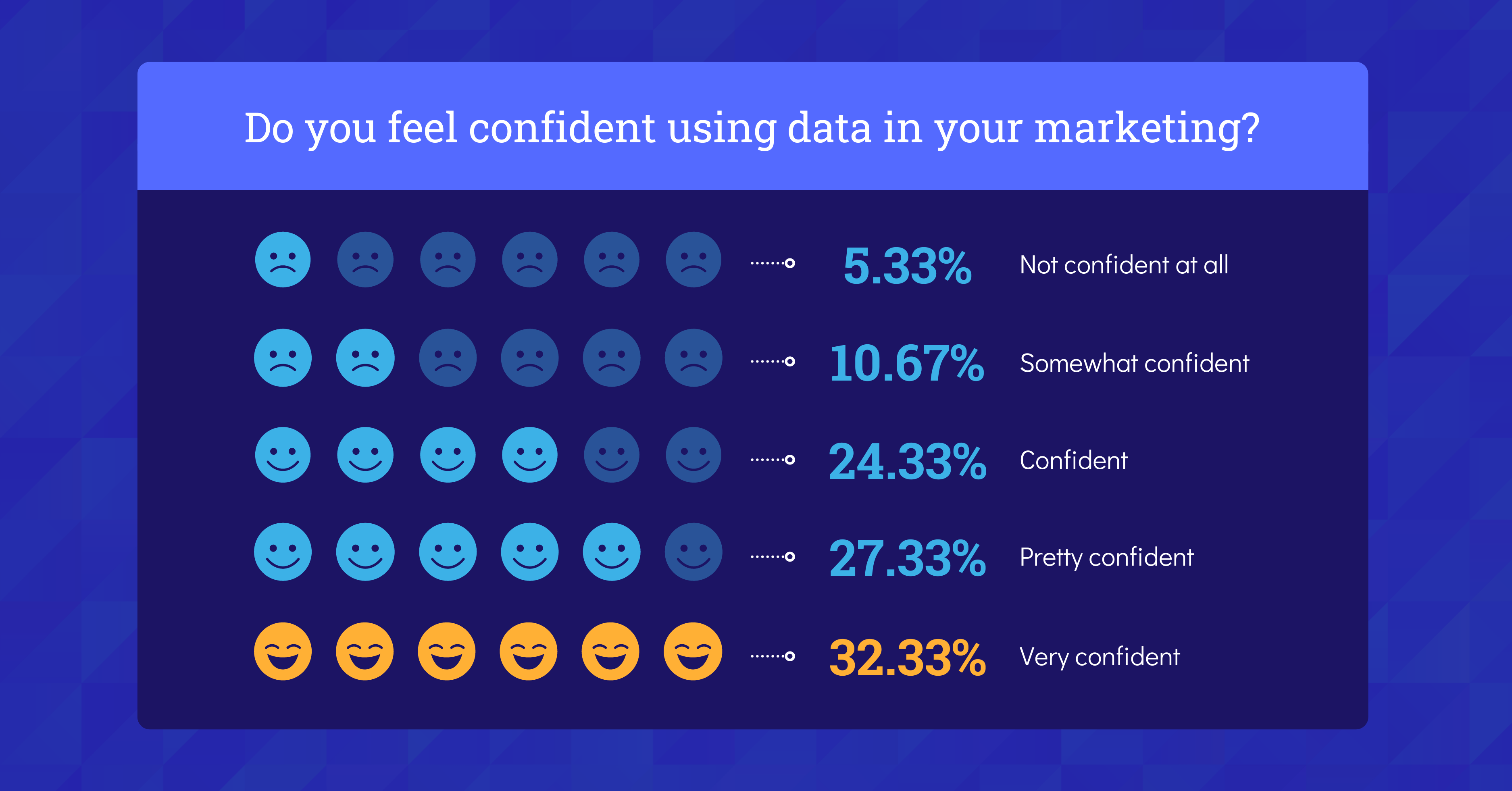 Data Storytelling in Marketing Benchmark Report 2021 Data Use Confidence