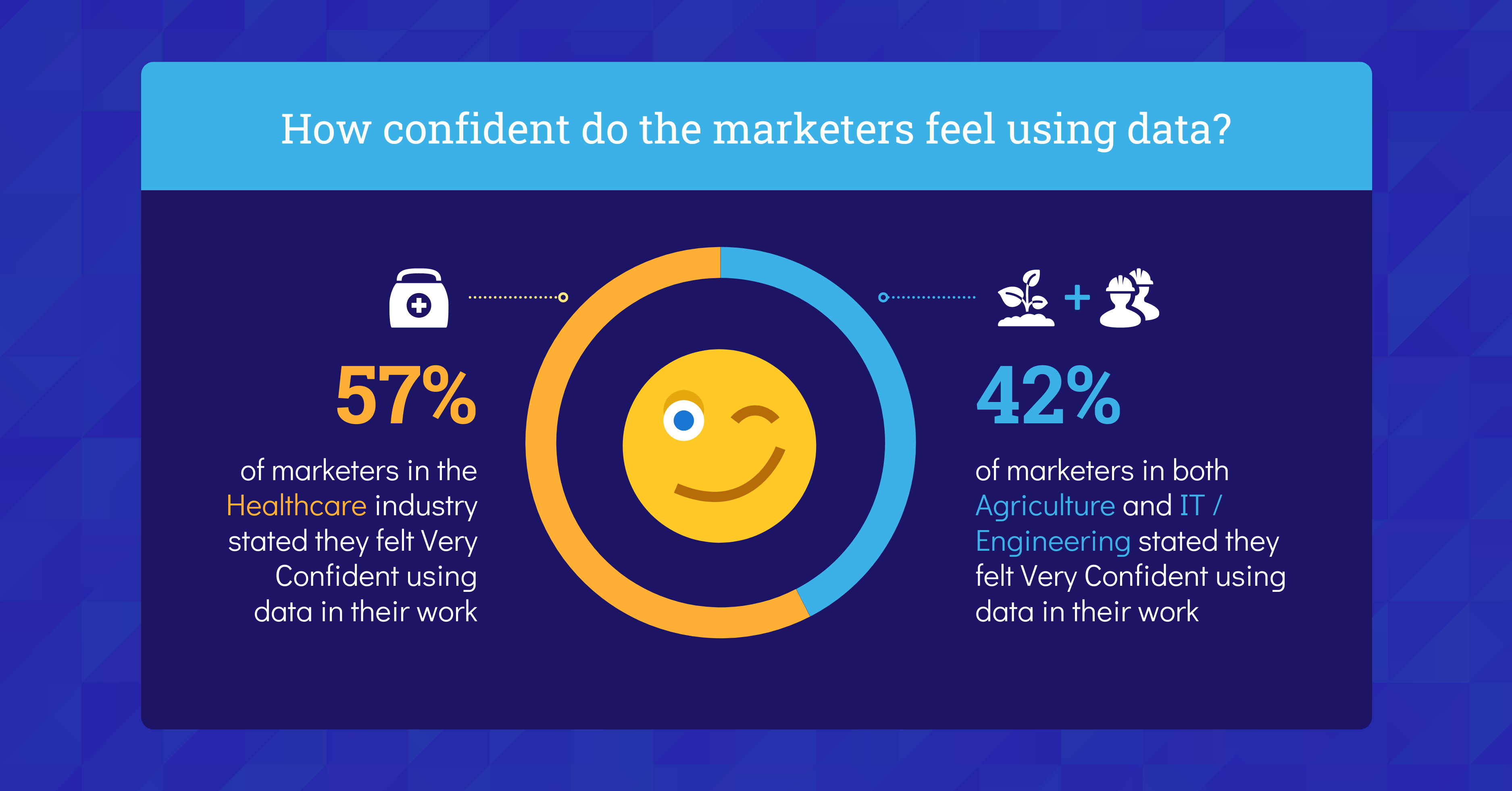 Data Storytelling in Marketing Benchmark Report 2021 Data Use Most Confident