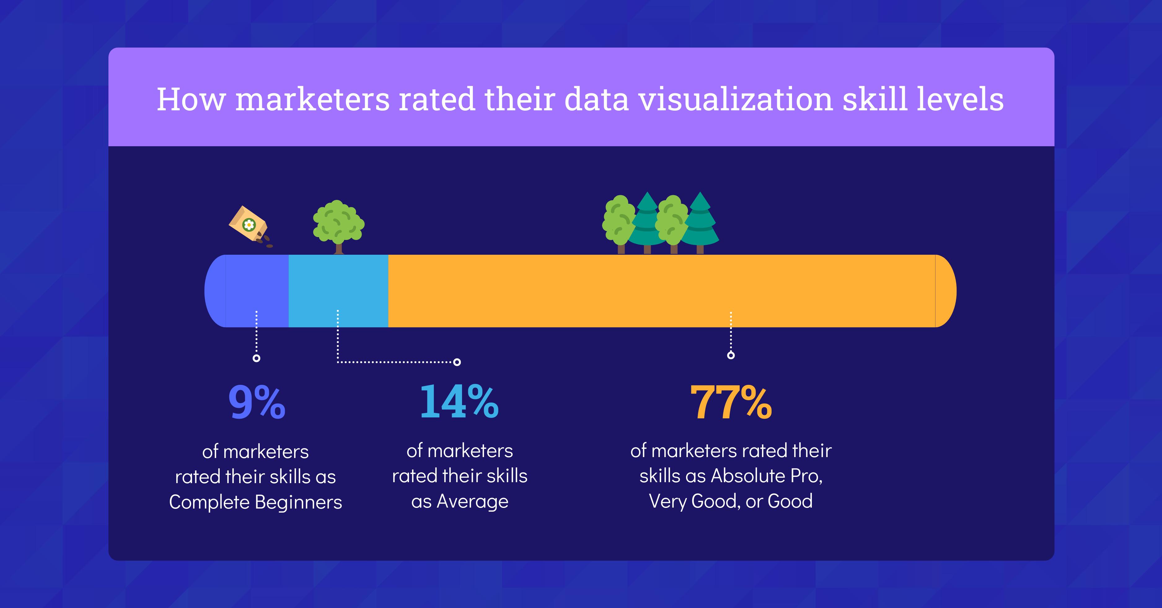 Data Storytelling in Marketing Benchmark Report 2021 Data Visualization Skill