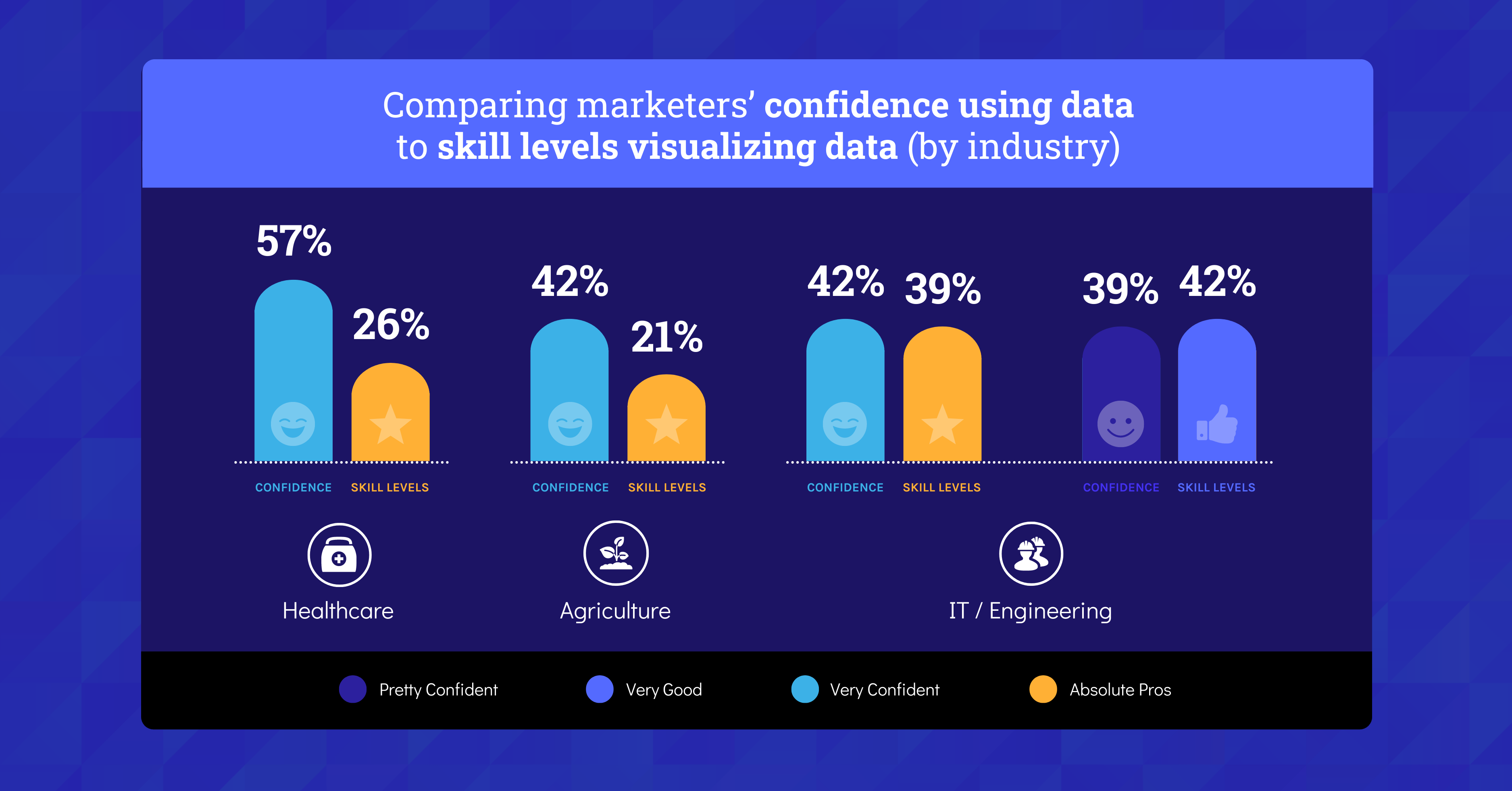 Data Storytelling in Marketing Benchmark Report 2021 Confidence Compared to Skill