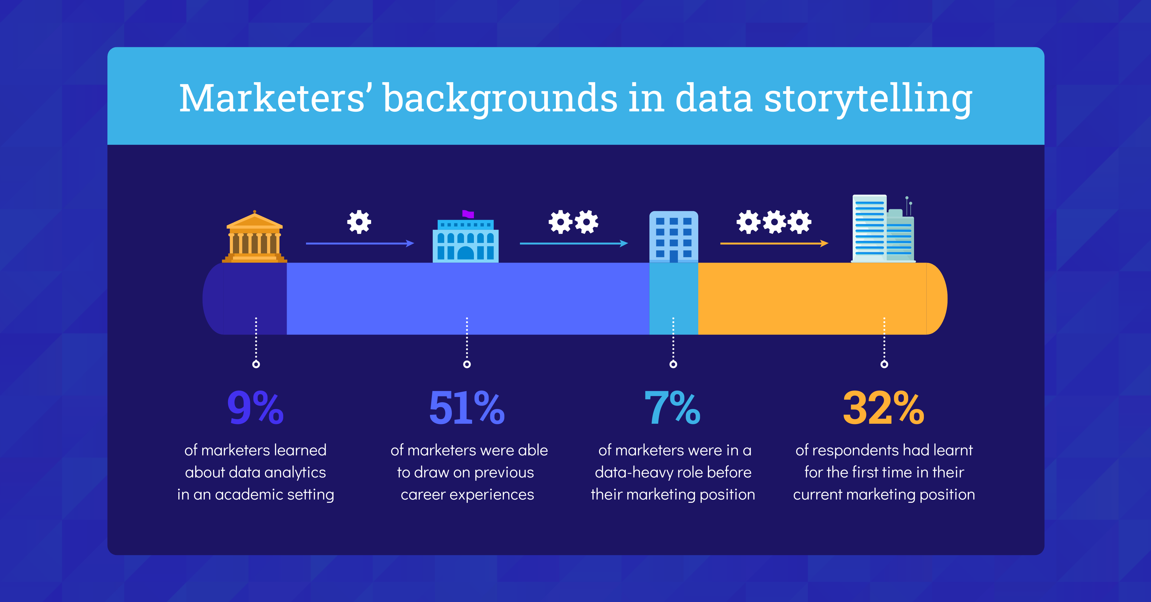 Data Storytelling in Marketing Benchmark Report 2021 Background in Data Storytelling