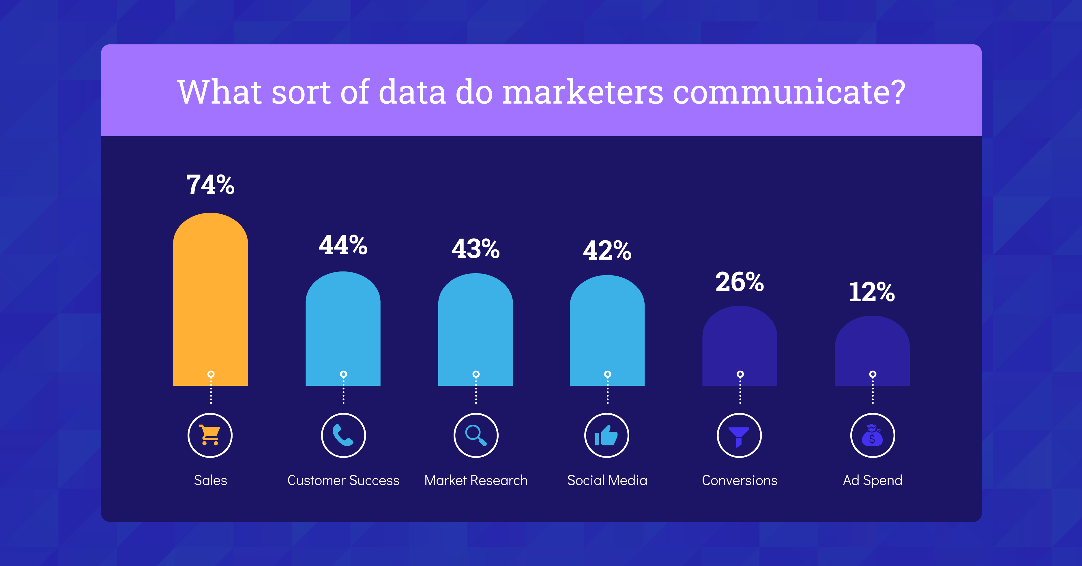 Data Storytelling in Marketing Benchmark Report 2021 Type of Data Communicated