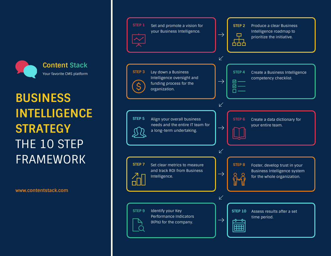 Business Intelligence Framework Process Infographic Template