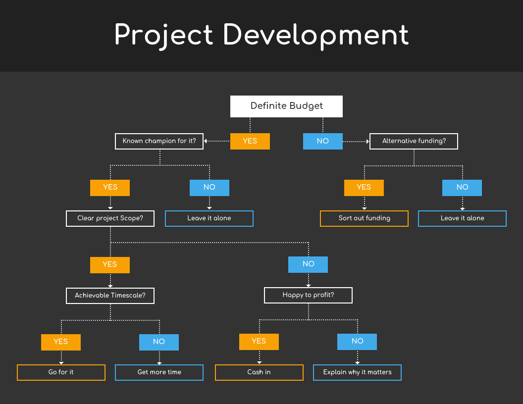 Dark Project Development Decision Tree Diagram Template