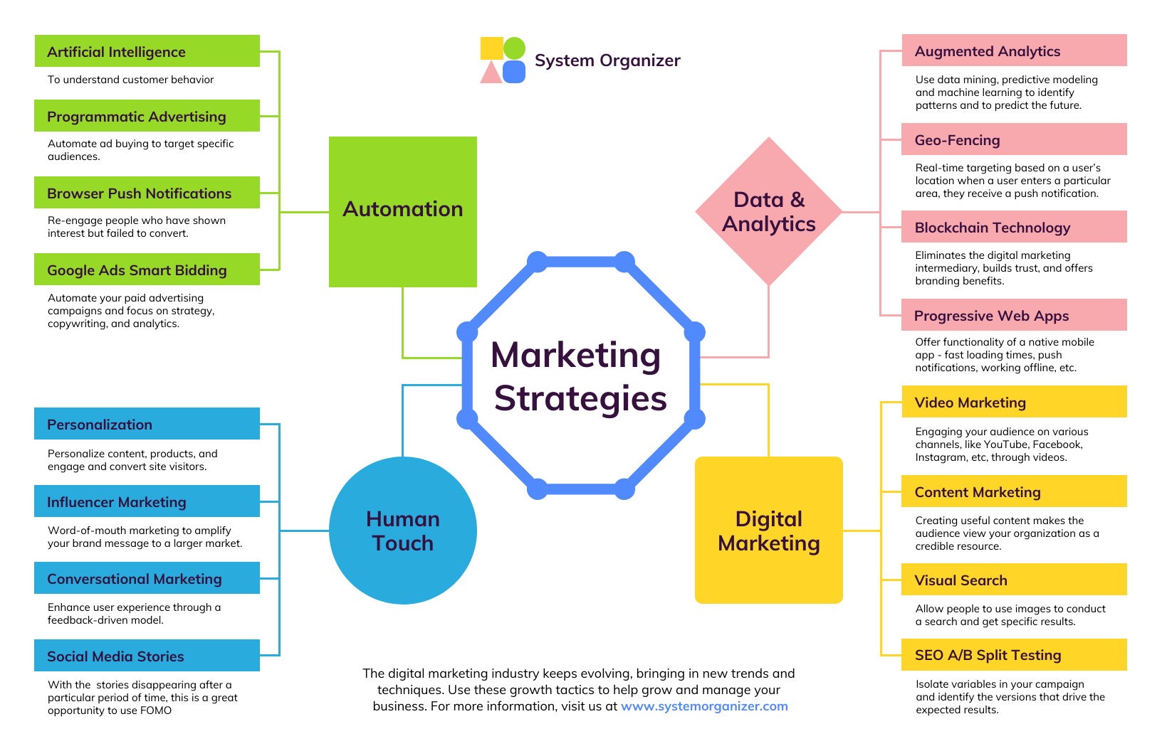 Digital Marketing Strategies Mind Map Template