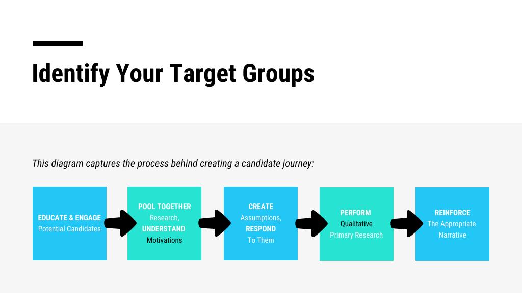 Flow Chart Presentation Template
