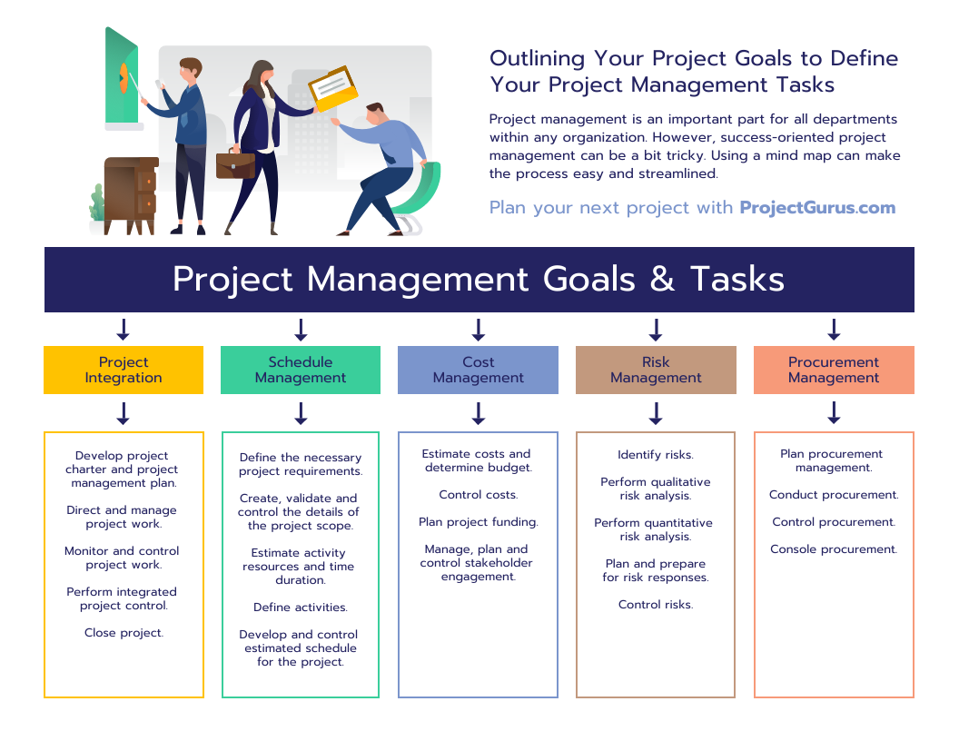 Project Management Tasks Mind Map Template