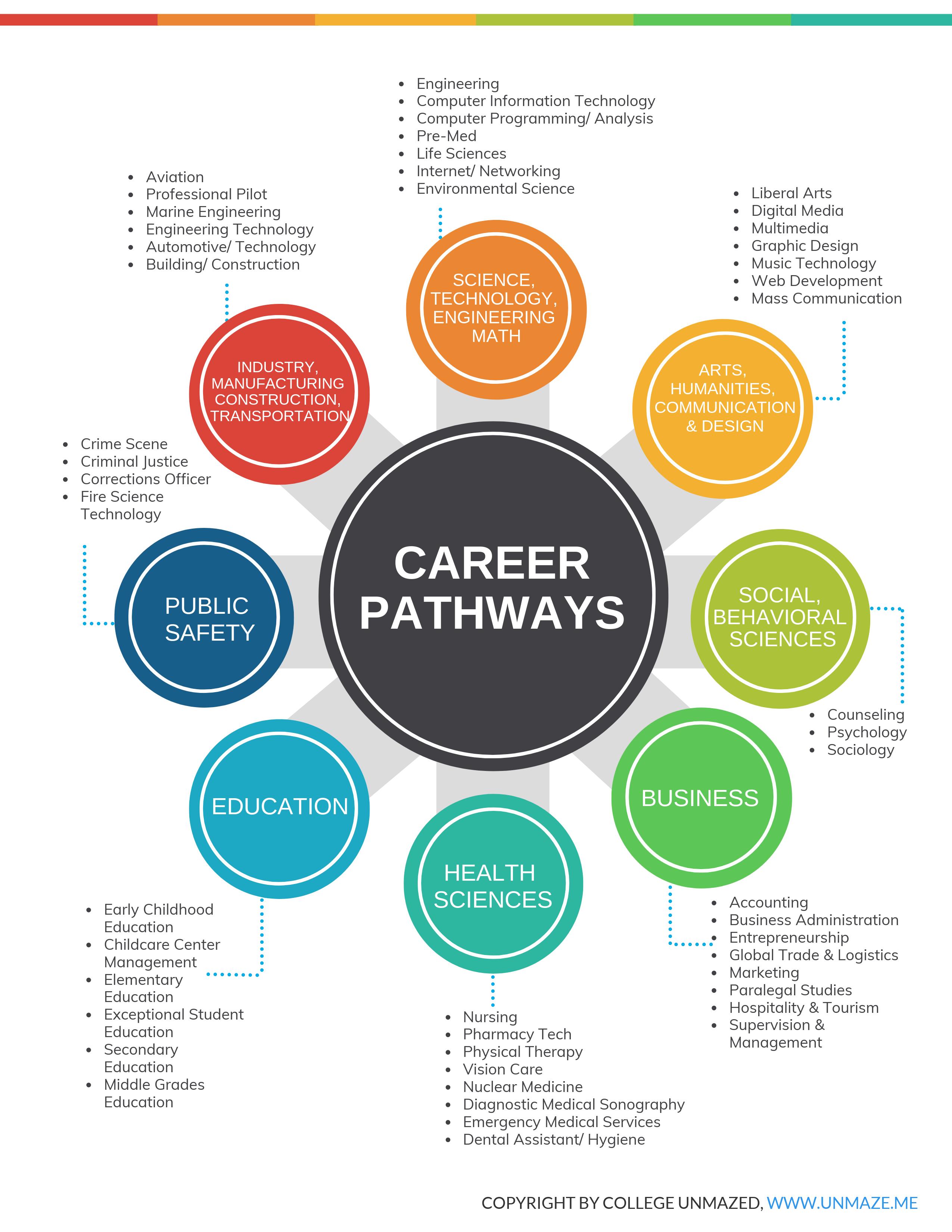 Career Pathways Infographic Amanda Sterk