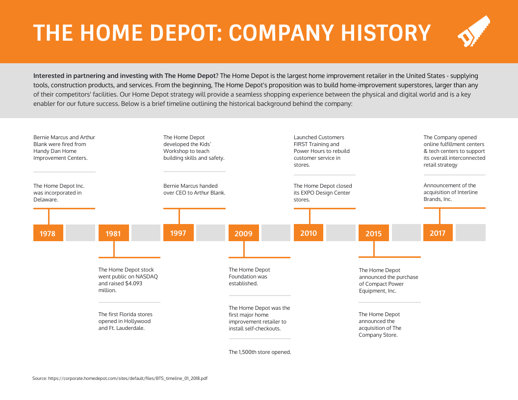employee training and development company history home depot