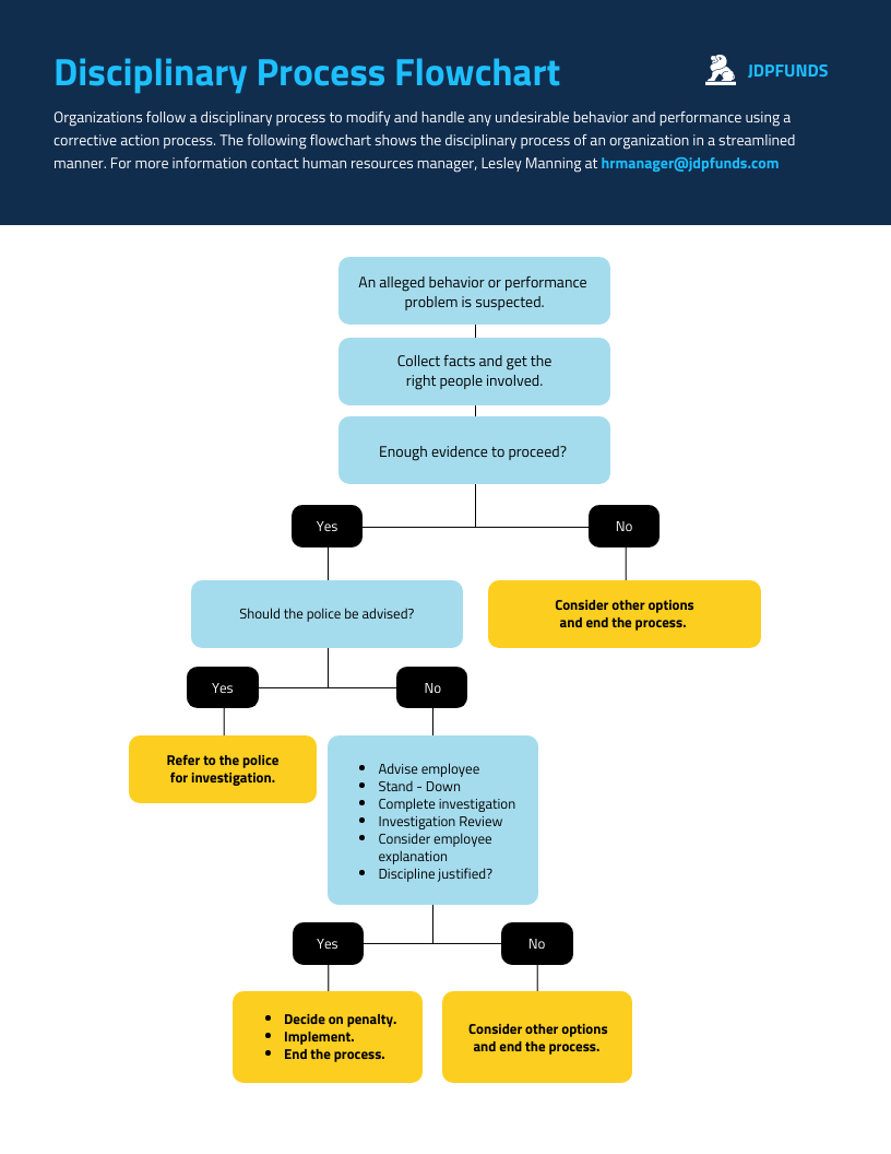employee training and development disciplinary process flowchart