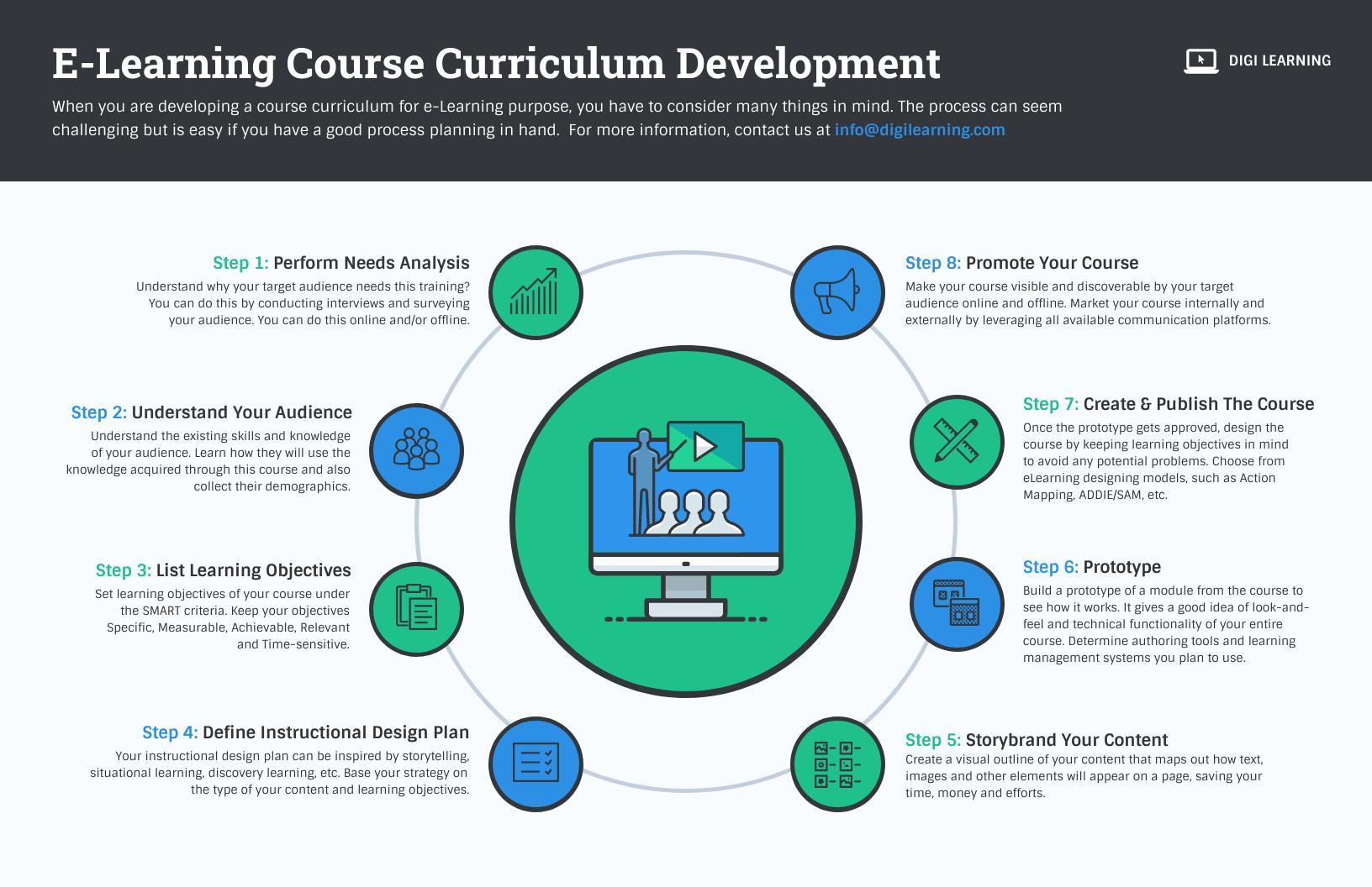 employee training and development course curriculum development