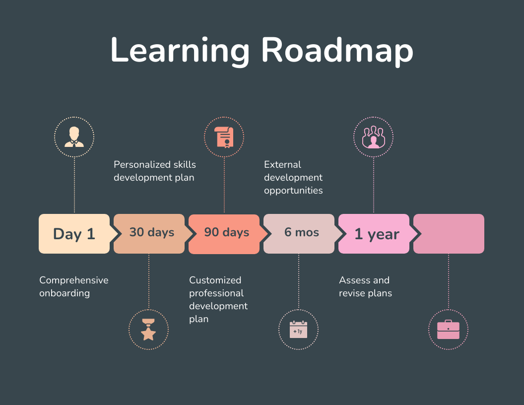 employee training and development learning roadmap