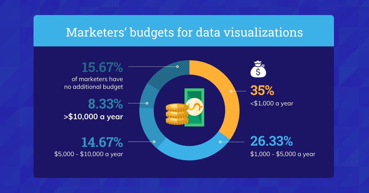 Data Storytelling Marketing Benchmark Report 2021 Marketers' Budgets for Data Visualizations