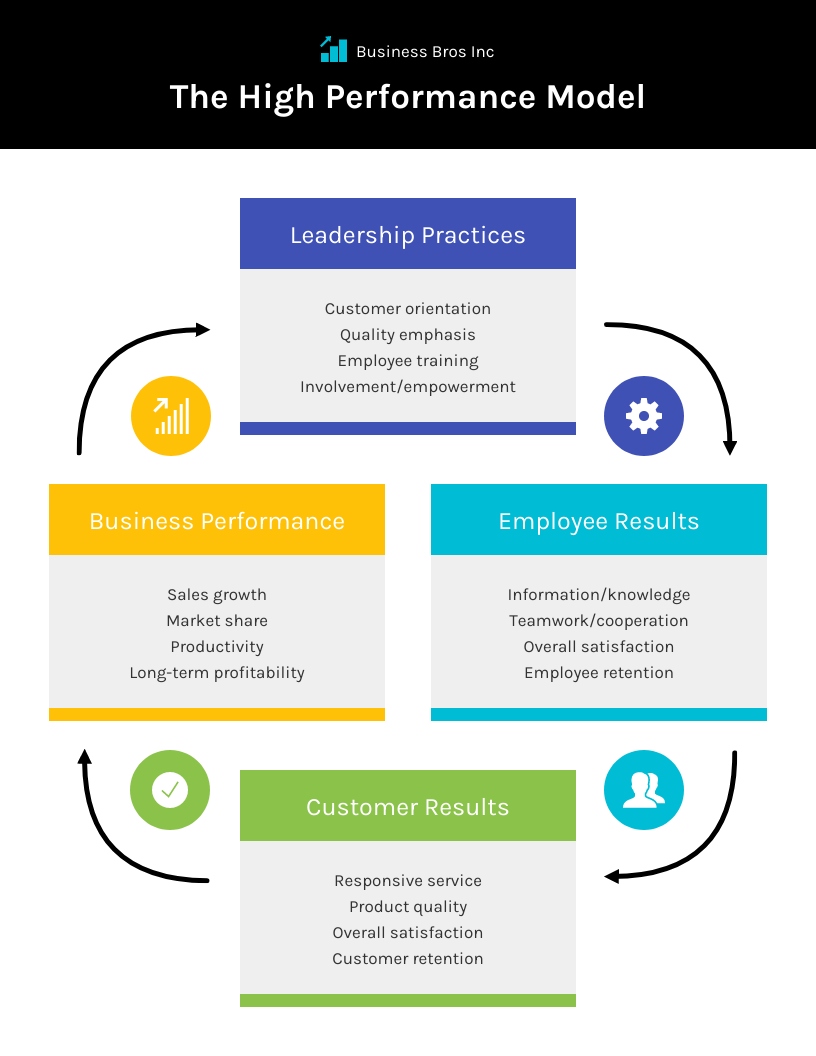 Employee training and development high performance model