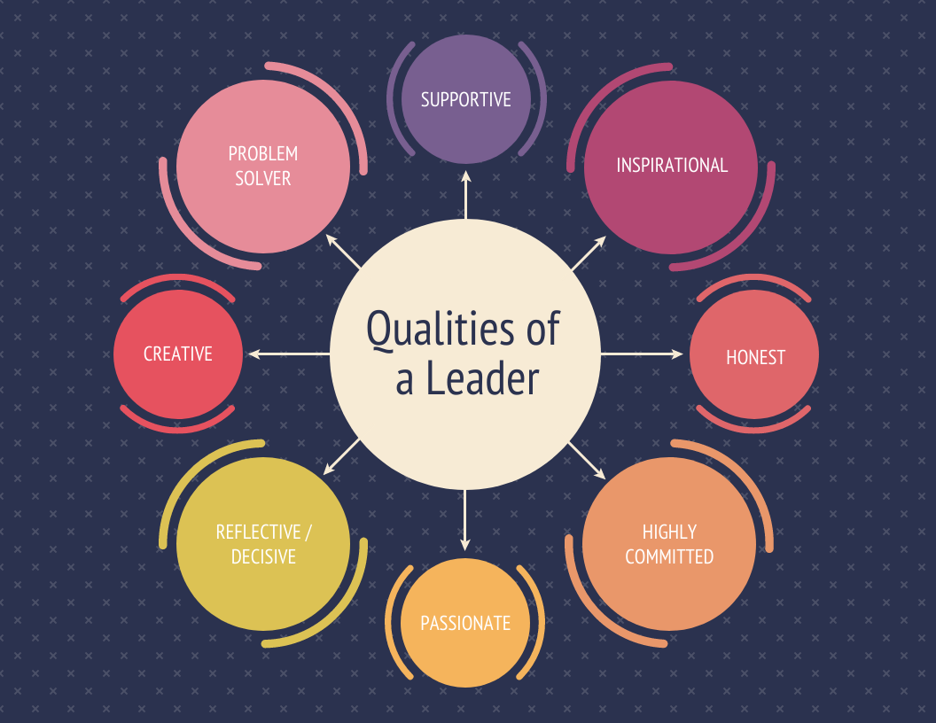 employee training and development leader qualities