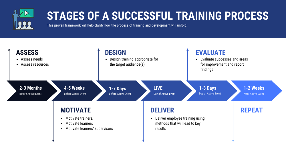 Employee training and development stages of successful training process