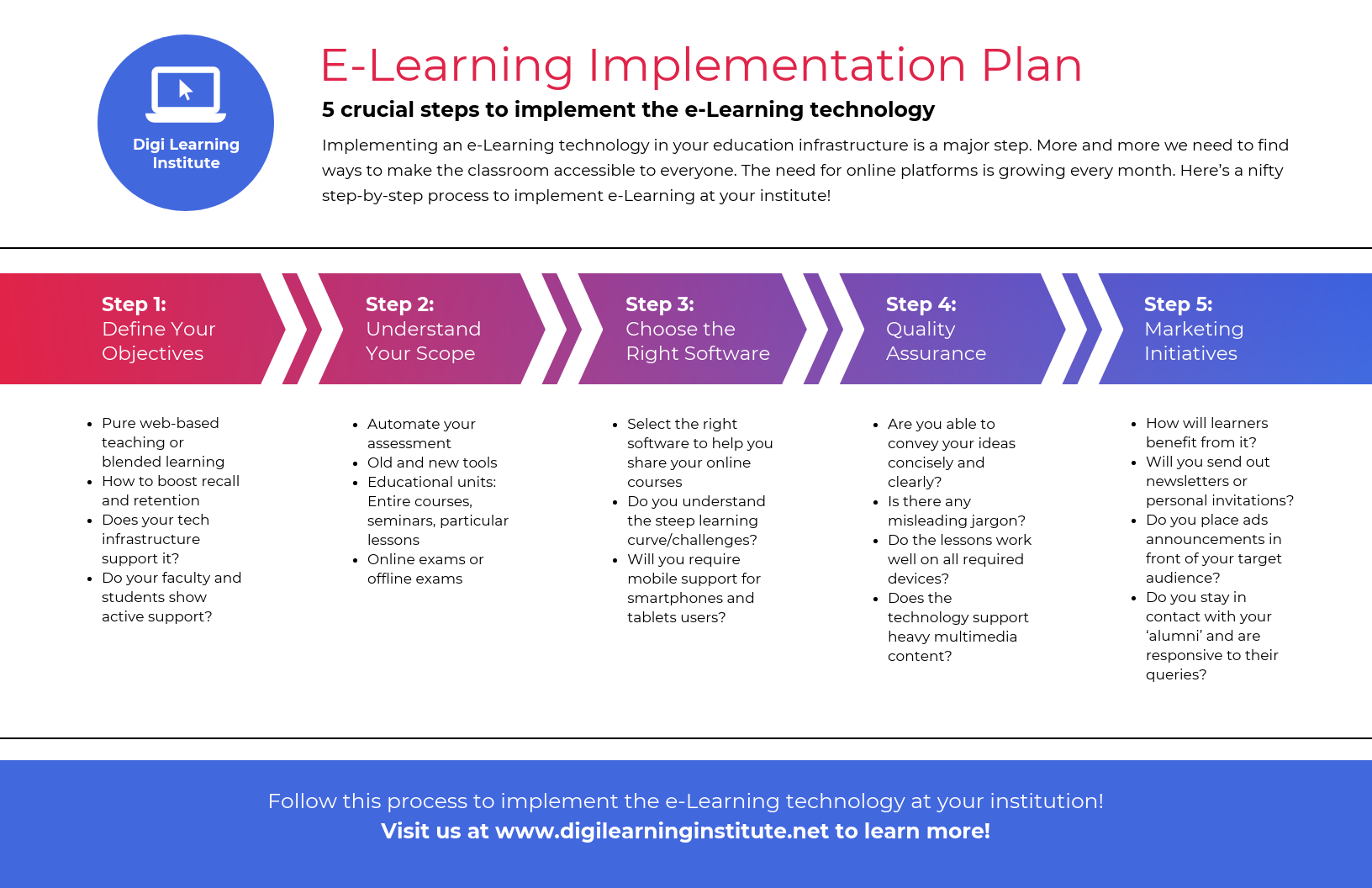 5 Steps Elearning Plan Process Infographic Template