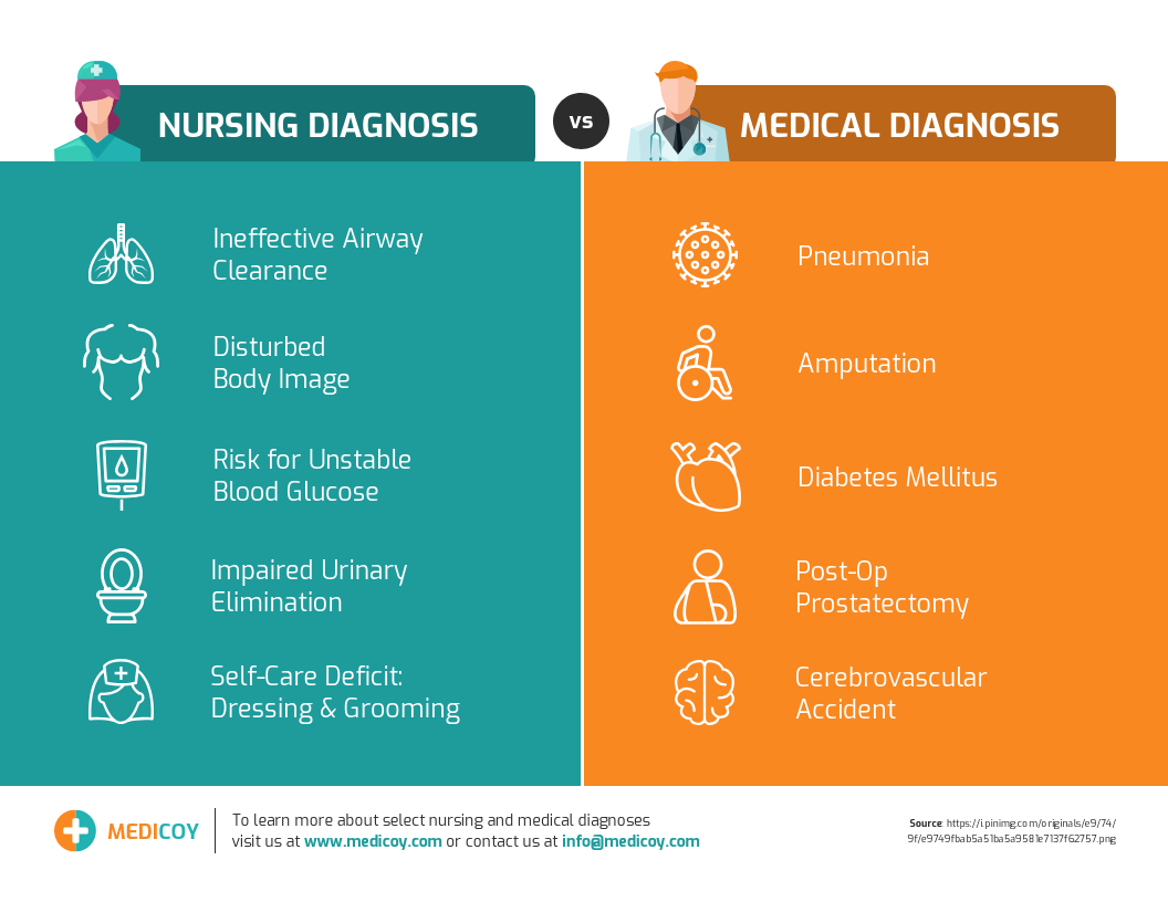 Comparision Healthcare Infographic Template