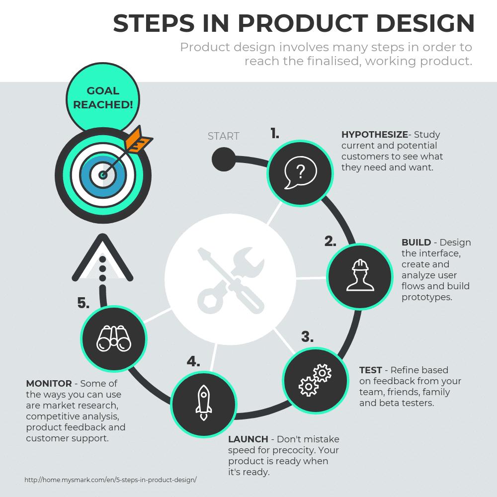 Design process circular infographic template