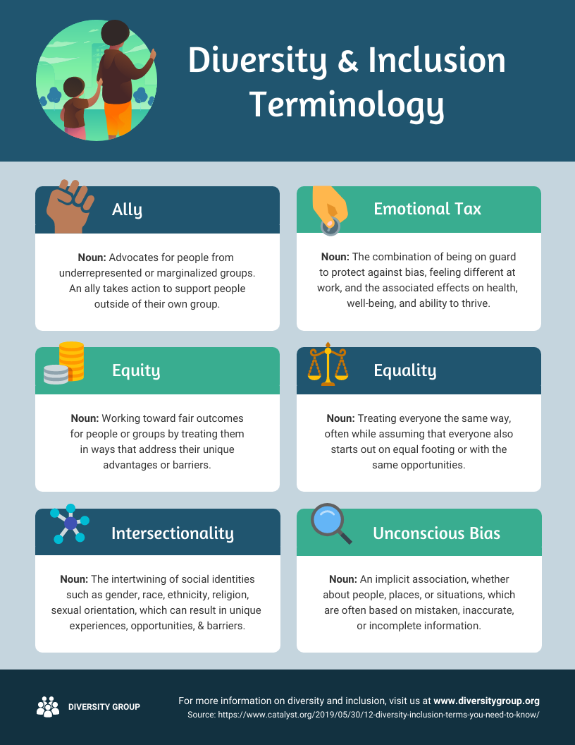 Diversity and Inclusion Terminology Infographic Template for microlearning