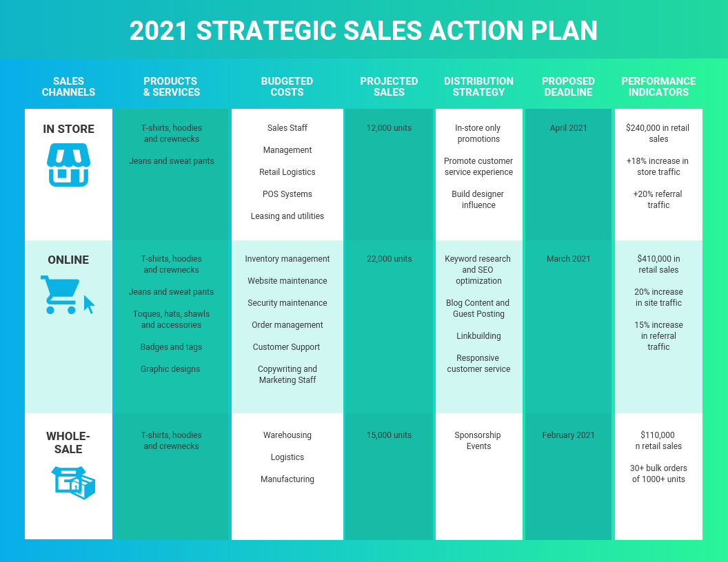 Gradient Sales Work Plan Template
