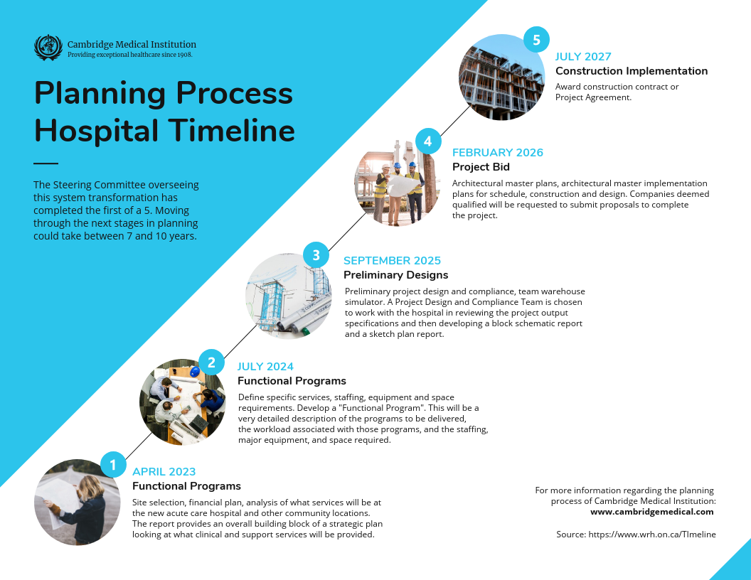 Healthcare Infographic Timeline Template